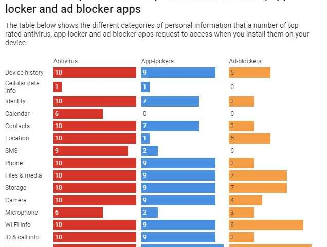 Some cybersecurity apps could be worse for privacy than nothing at all