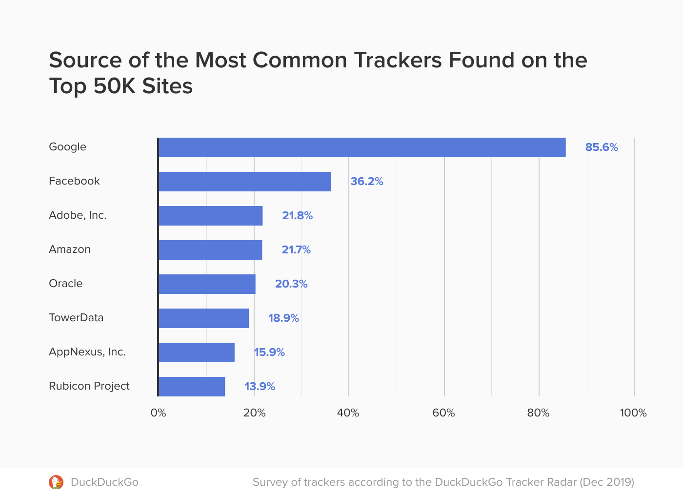 Chart showing the most common trackers on websites.